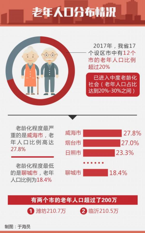 山东12市进入中度老龄化社会 济宁排第七