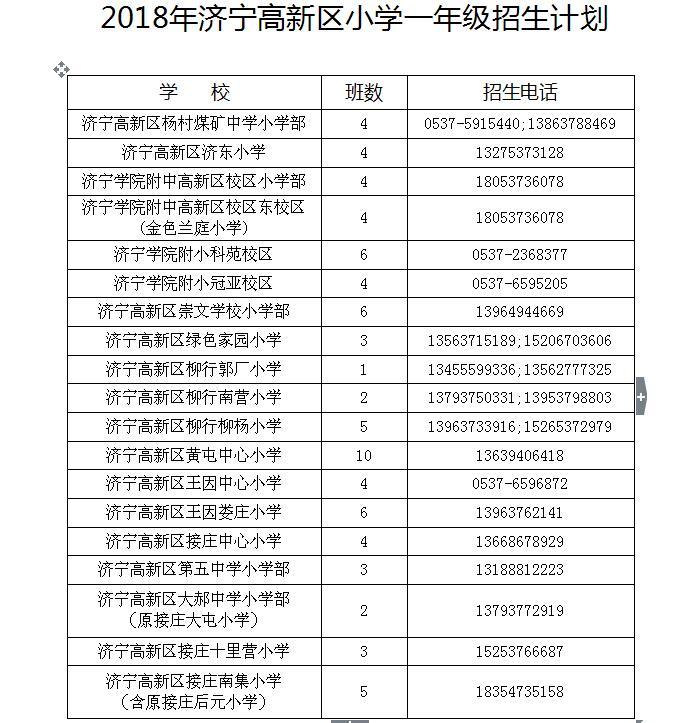 济宁高新区幼升小招生办法出炉 一年级共招80个班