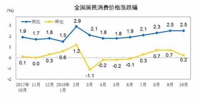 国家统计局:11月份居民消费价格同比上涨2.2%