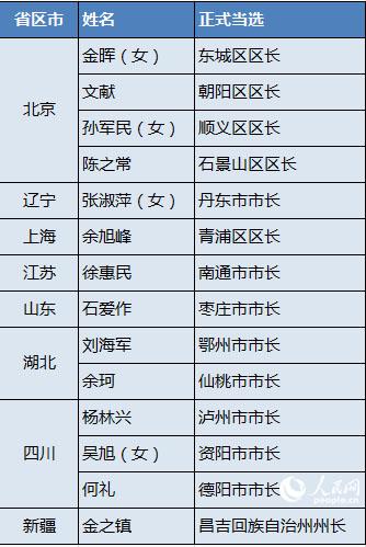 """3省份调整党委常委 14地选出政府""""一把手"""""""