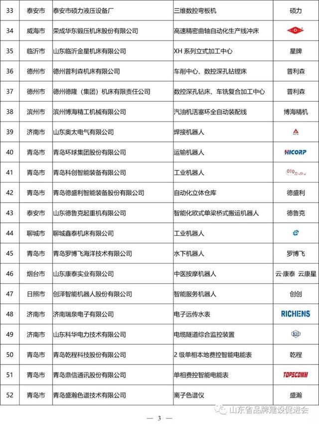 济宁23个产品上榜2018年度山东名牌,都有哪些?
