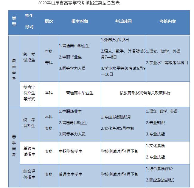 山东省2020年高考政策30问