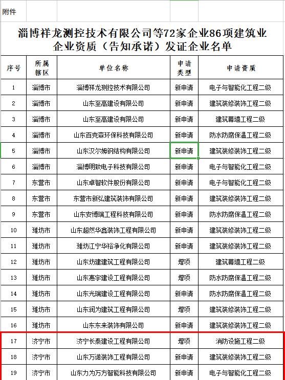 济宁这13家建筑业企业资质予以发证