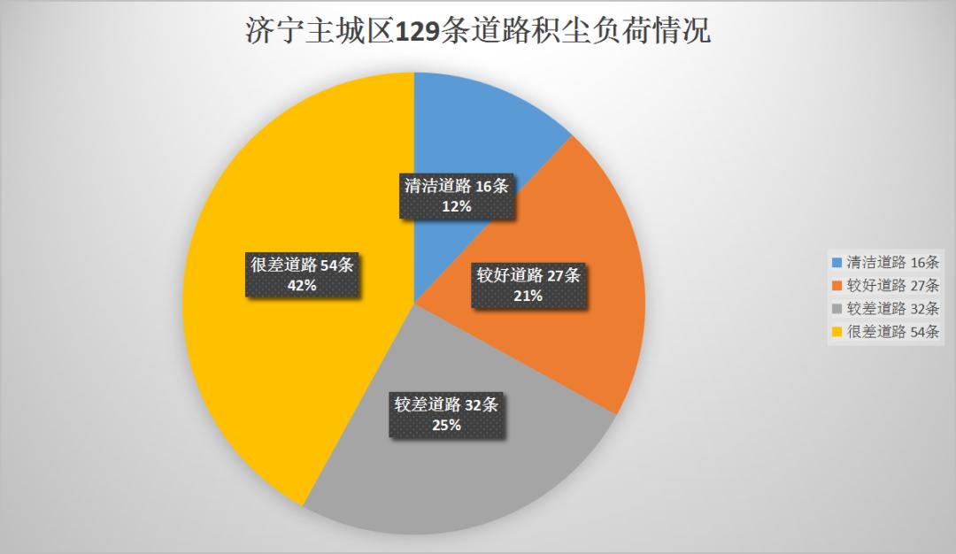 济宁城区129条道路积尘负荷情况排名公布